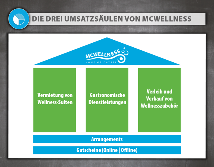 Umsatzsäulen McWellness