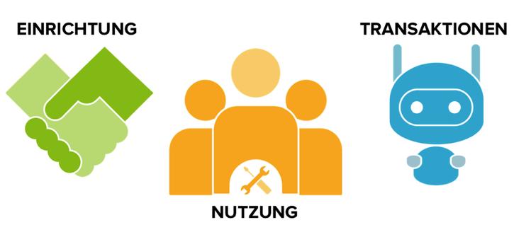 Die drei Säulen des Messaging as a Service-Geschäftsmodells