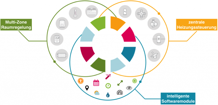 Controme Konzept: Einbindung aller Komponenten der Heiztechnik in die smarte Steuerung.
