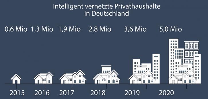 """alt=""""Intelligent vernetzte Privathaushalte in Deutschland"""""""