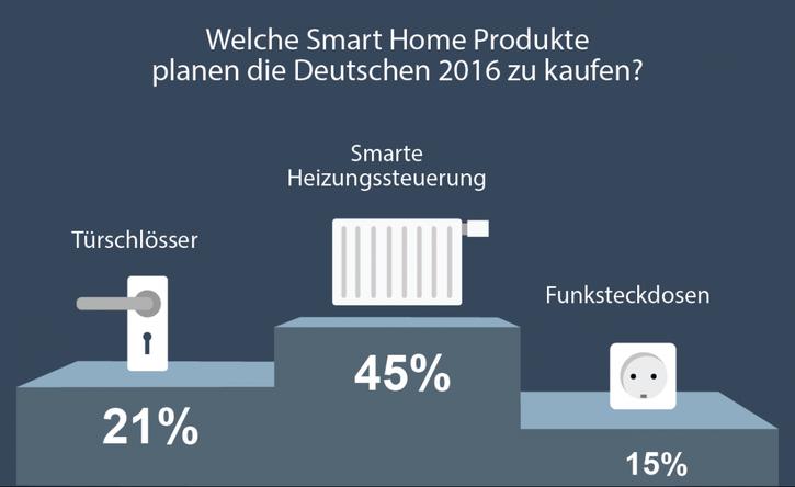 """alt=""""Welche Smart Home Produkte planen die Deutschen 2016 zu kaufen?"""""""